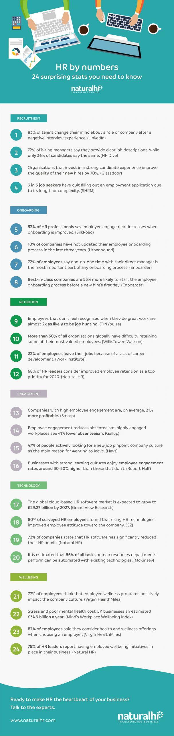 HR stats