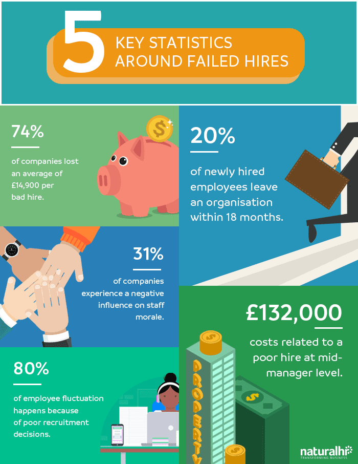 Failed Hires Infographic