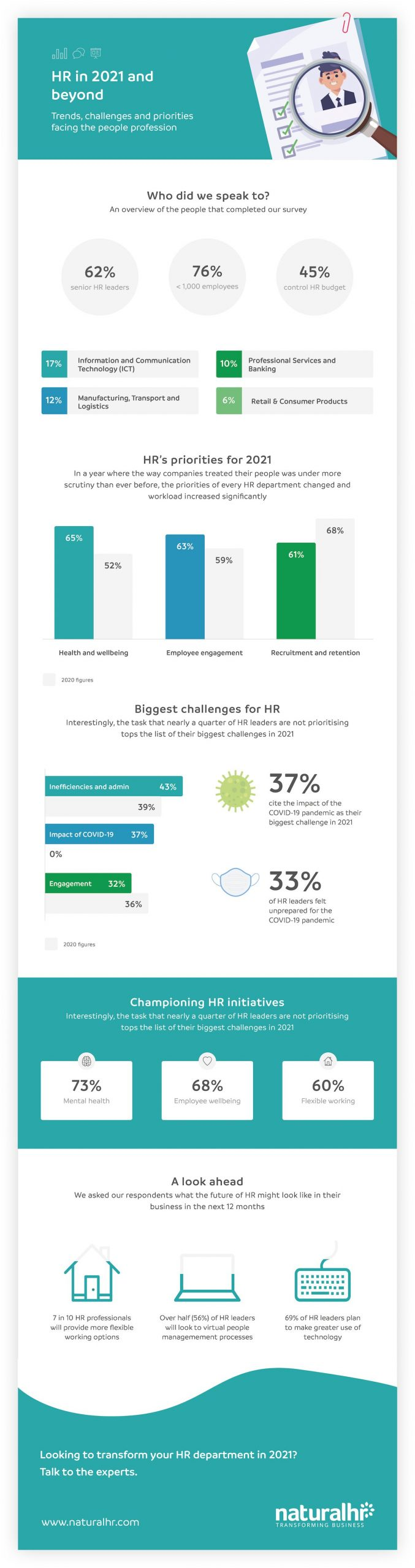 HR research infographic